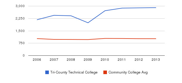 Tri-County Technical College Part-Time Students&nbsp(2006-2013)