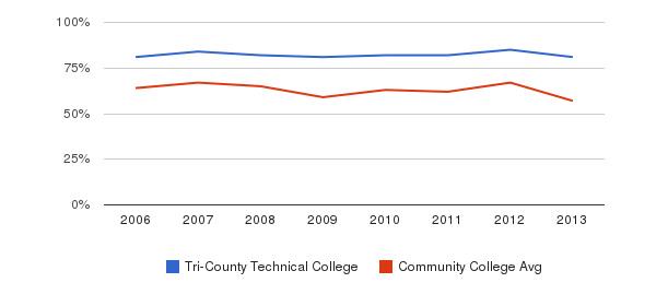 Tri-County Technical College White&nbsp(2006-2013)