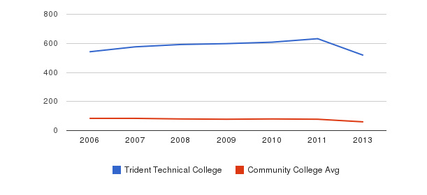 Trident Technical College Total Faculty&nbsp(2006-2013)