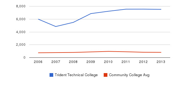 Trident Technical College Full-Time Students&nbsp(2006-2013)