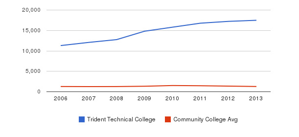 Trident Technical College Total Enrollment&nbsp(2006-2013)