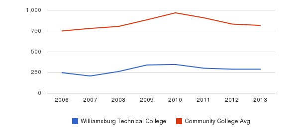 Williamsburg Technical College Full-Time Students&nbsp(2006-2013)