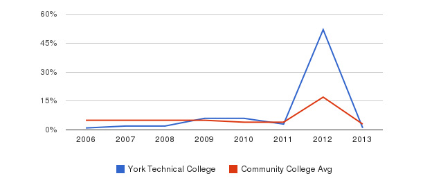 York Technical College Unknown&nbsp(2006-2013)