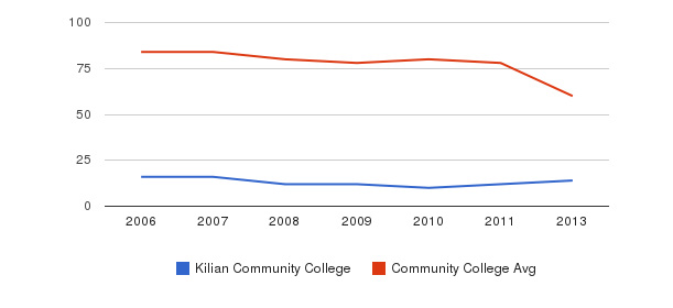 Kilian Community College Total Faculty&nbsp(2006-2013)