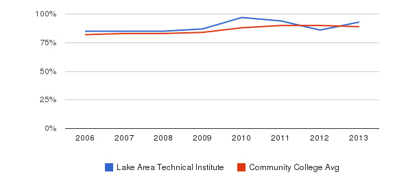 Lake Area Technical Institute % Students Receiving Some Financial Aid&nbsp(2006-2013)