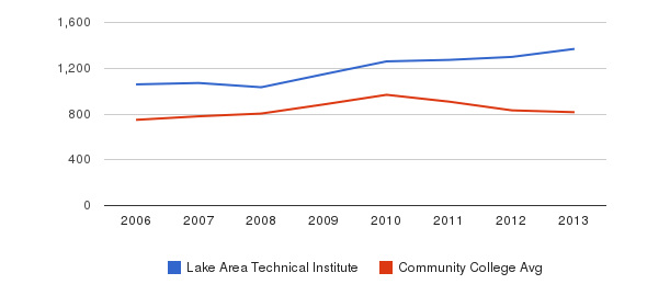 Lake Area Technical Institute Full-Time Students&nbsp(2006-2013)