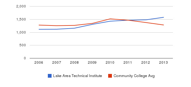 Lake Area Technical Institute Total Enrollment&nbsp(2006-2013)