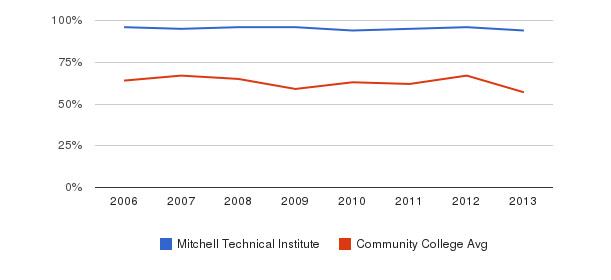 Mitchell Technical Institute White&nbsp(2006-2013)