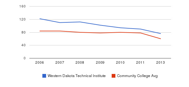 Western Dakota Technical Institute Total Faculty&nbsp(2006-2013)