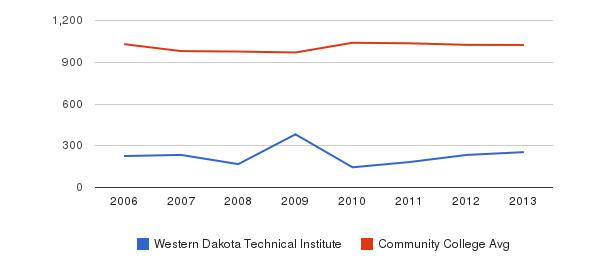 Western Dakota Technical Institute Part-Time Students&nbsp(2006-2013)