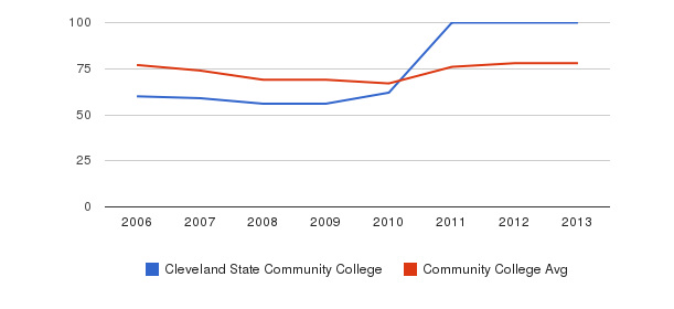 Cleveland State Community College Percent Admitted&nbsp(2006-2013)