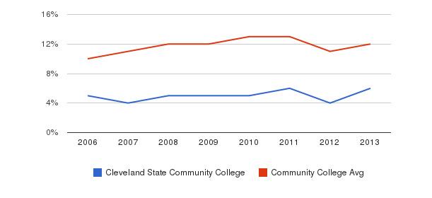 Cleveland State Community College Black&nbsp(2006-2013)