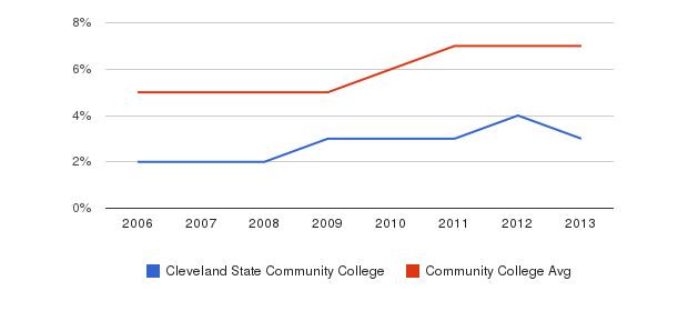 Cleveland State Community College Hispanic&nbsp(2006-2013)