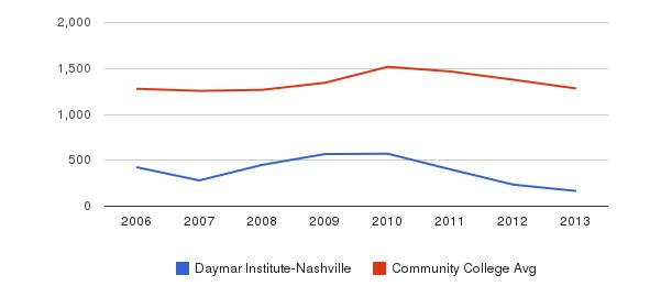 Daymar Institute-Nashville Total Enrollment&nbsp(2006-2013)