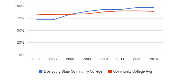Dyersburg State Community College % Students Receiving Some Financial Aid&nbsp(2006-2013)