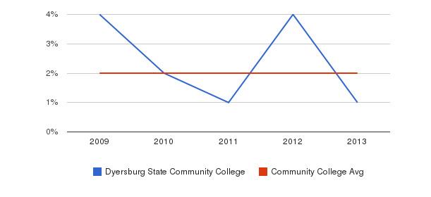 Dyersburg State Community College More&nbsp(2009-2013)