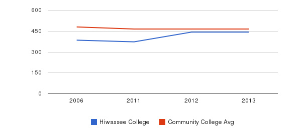 Hiwassee College sat reading&nbsp(2006-2013)