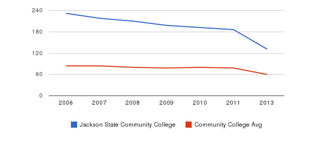 Jackson State Community College Total Faculty&nbsp(2006-2013)