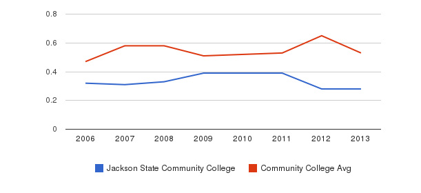Jackson State Community College Diversity Score&nbsp(2006-2013)