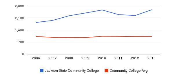 Jackson State Community College Part-Time Students&nbsp(2006-2013)