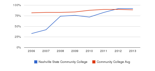 Nashville State Community College % Students Receiving Some Financial Aid&nbsp(2006-2013)