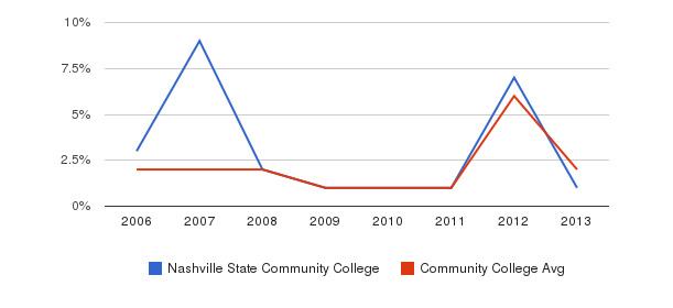 Nashville State Community College non_resident&nbsp(2006-2013)