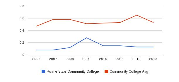 Roane State Community College Diversity Score&nbsp(2006-2013)