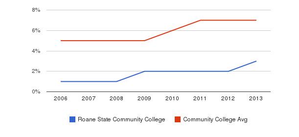 Roane State Community College Hispanic&nbsp(2006-2013)