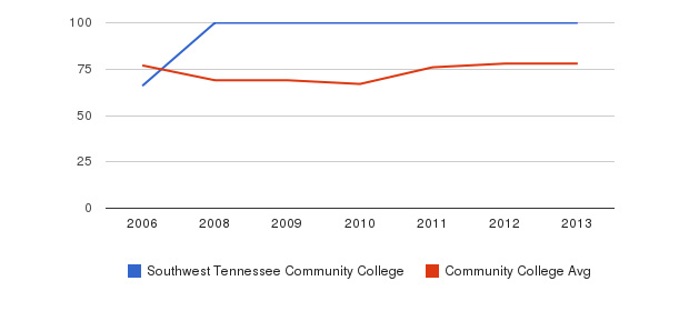 Southwest Tennessee Community College Percent Admitted&nbsp(2006-2013)