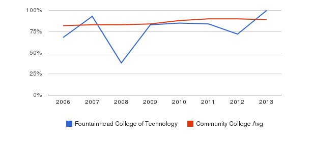 Fountainhead College of Technology % Students Receiving Some Financial Aid&nbsp(2006-2013)