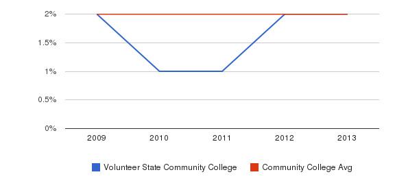 Volunteer State Community College More&nbsp(2009-2013)