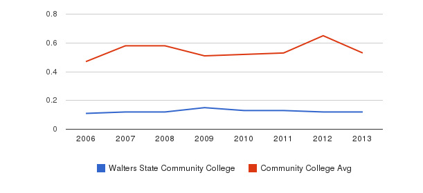 Walters State Community College Diversity Score&nbsp(2006-2013)