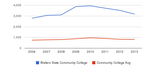 Walters State Community College Full-Time Students&nbsp(2006-2013)