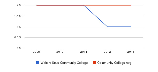 Walters State Community College More&nbsp(2009-2013)