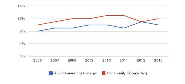 Alvin Community College Black&nbsp(2006-2013)