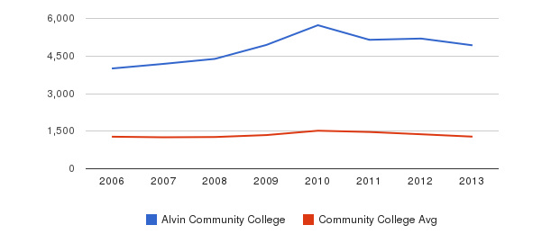 Alvin Community College Total Enrollment&nbsp(2006-2013)