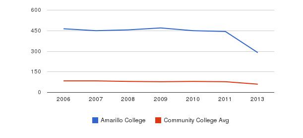Amarillo College Total Faculty&nbsp(2006-2013)