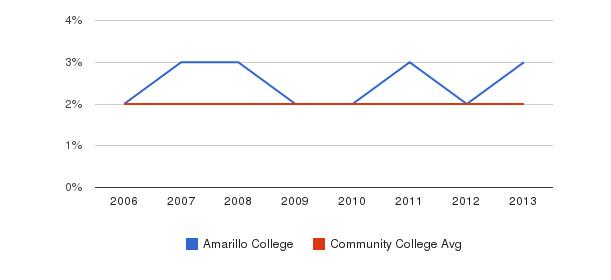 Amarillo College Asian&nbsp(2006-2013)