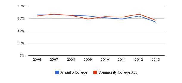 Amarillo College White&nbsp(2006-2013)
