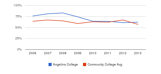 Angelina College White&nbsp(2006-2013)