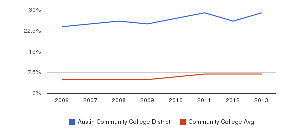 Austin Community College District Hispanic&nbsp(2006-2013)