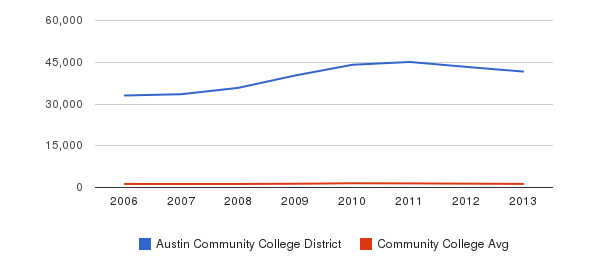 Austin Community College District Total Enrollment&nbsp(2006-2013)