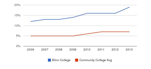 Blinn College Hispanic&nbsp(2006-2013)