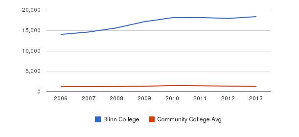 Blinn College Total Enrollment&nbsp(2006-2013)