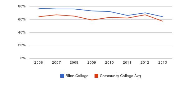 Blinn College White&nbsp(2006-2013)