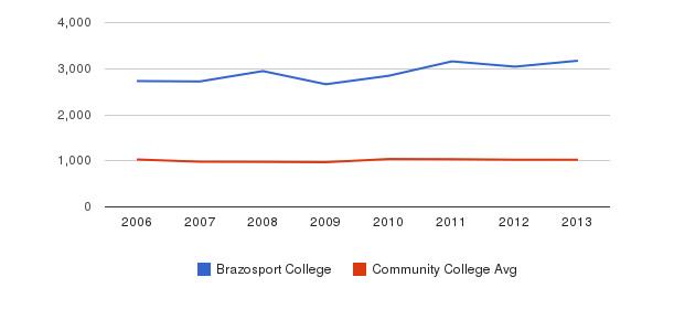 Brazosport College Part-Time Students&nbsp(2006-2013)
