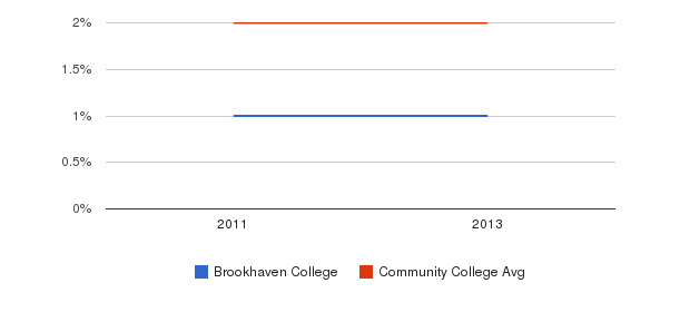 Brookhaven College More&nbsp(2011-2013)