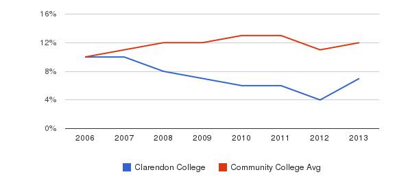 Clarendon College Black&nbsp(2006-2013)