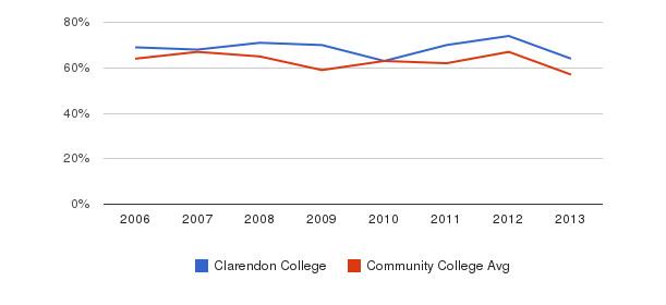 Clarendon College White&nbsp(2006-2013)