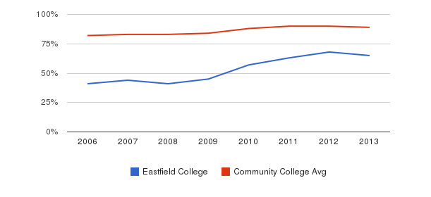 Eastfield College % Students Receiving Some Financial Aid&nbsp(2006-2013)